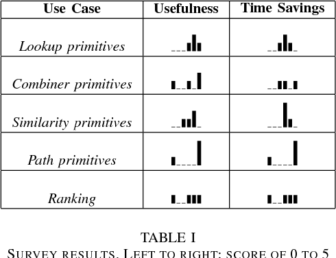 Aurum: A Data Discovery System - Semantic Scholar