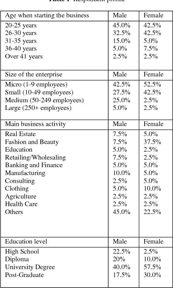 Jurnal Teknologi Women Entrepreneurs In Bahrain Motivations And Barriers Semantic Scholar
