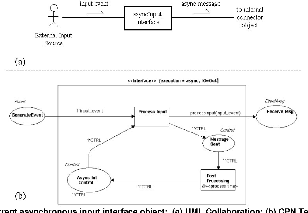Figure 2 From Modeling Behavioral Patterns Of Concurrent Software Architectures Using Petri Nets Semantic Scholar