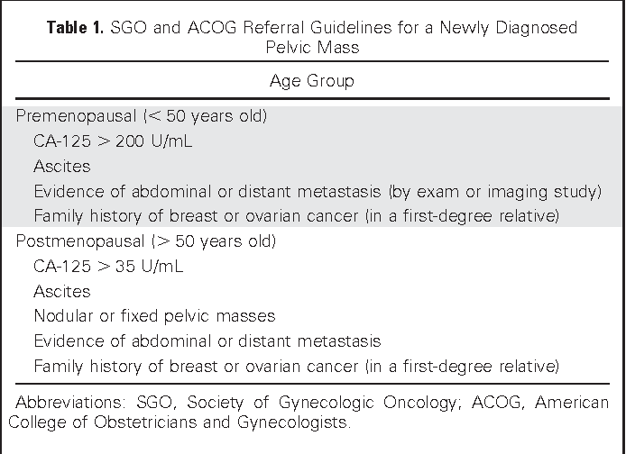 Table 1 From Role Of Surgery In Ovarian Carcinoma Semantic Scholar