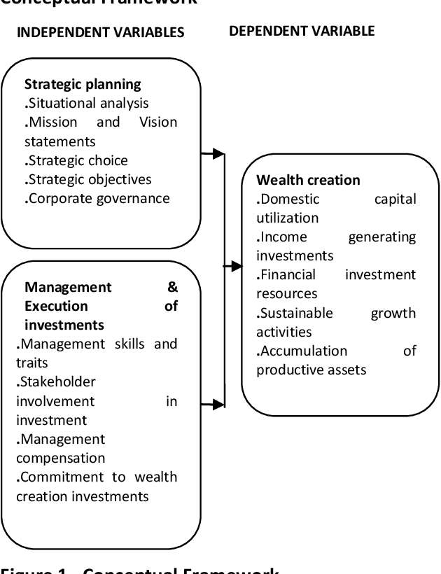 Investment education and wealth creation strategies in kenya vision global investments miami