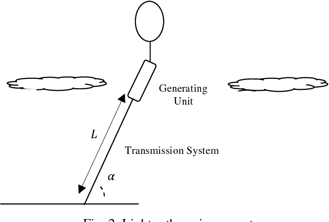 PDF] A New Approach for Classification of Airborne Wind