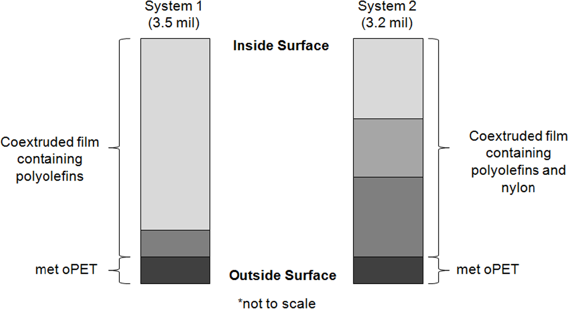 Evaluation of Packaging Film Mechanical Integrity Using a