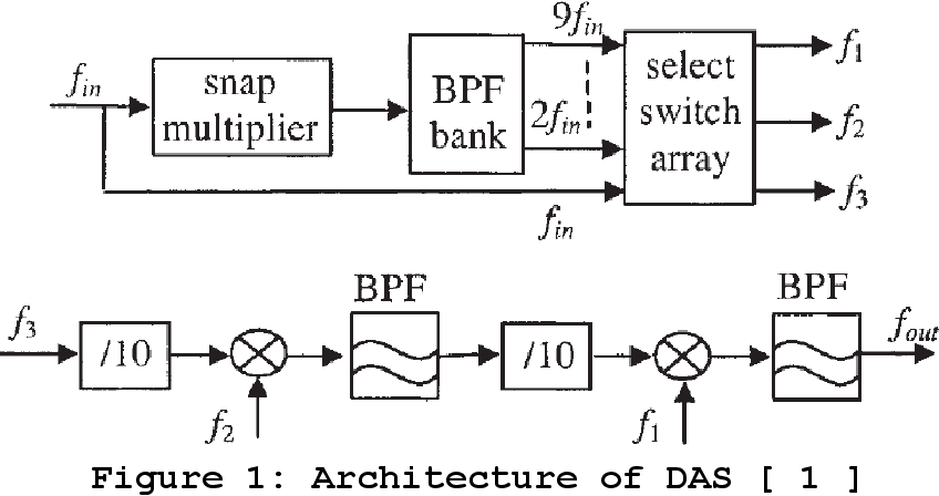 PDF] Direct Digital Frequency Synthesizer Architecture for