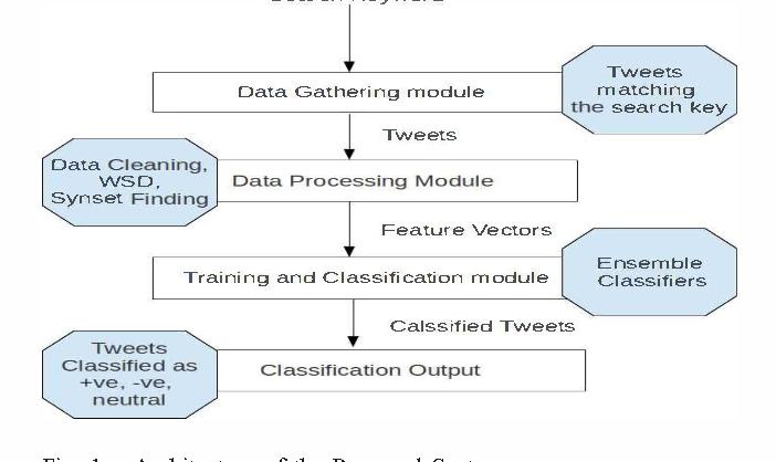 Performance analysis of Ensemble methods on Twitter