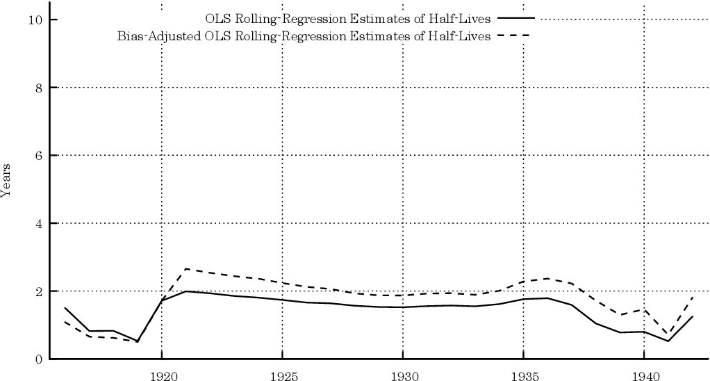 Figure 5 3 from PPP Mean Reversion Estimation for Iceland  A