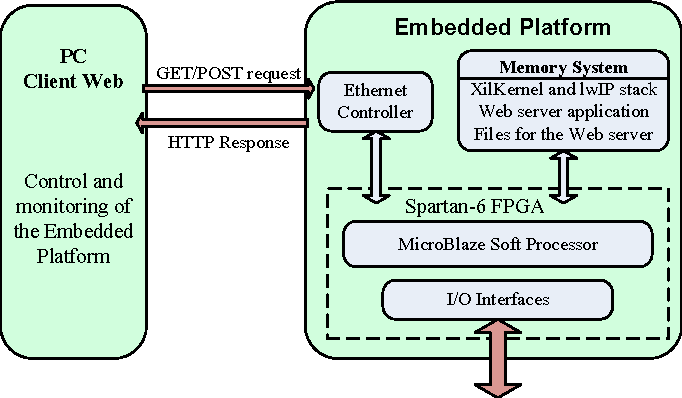 Figure 1 from Embedded web server for real-time remote