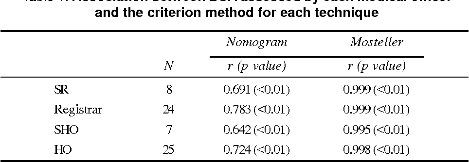 Table 1 from Estimation of body surface area: nomogram vs