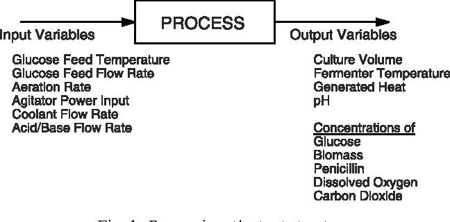 A modular simulation package for fed-batch fermentation
