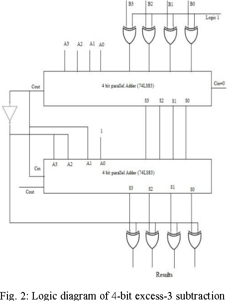 Figure 2 from ysis and design of reversible excess-3 ... on