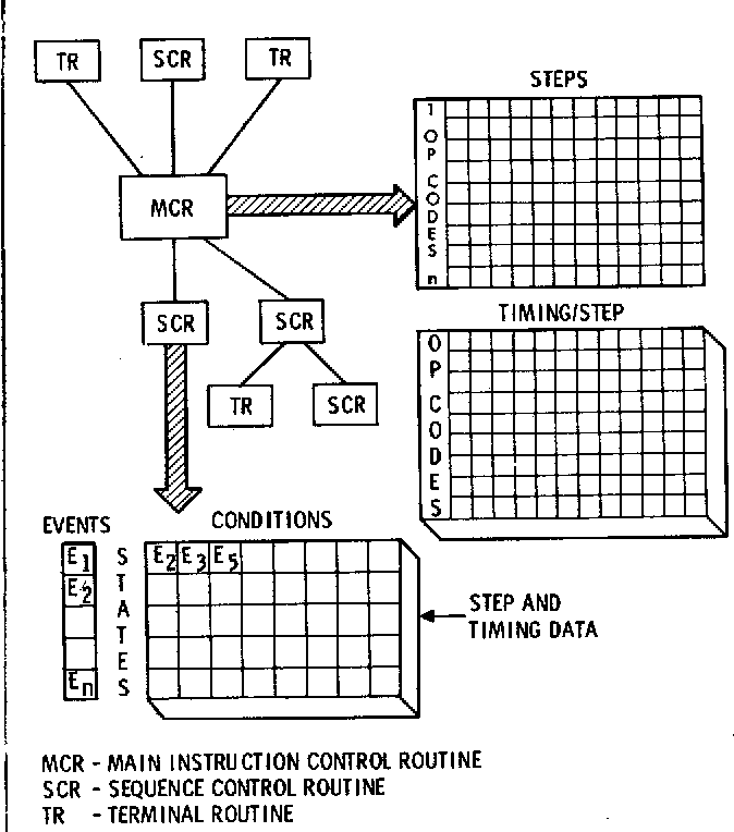 Figure 3. CSP II Basic Program Structure