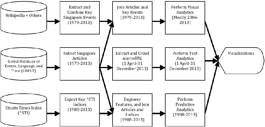 PDF] Visual and Predictive Analytics on Singapore News