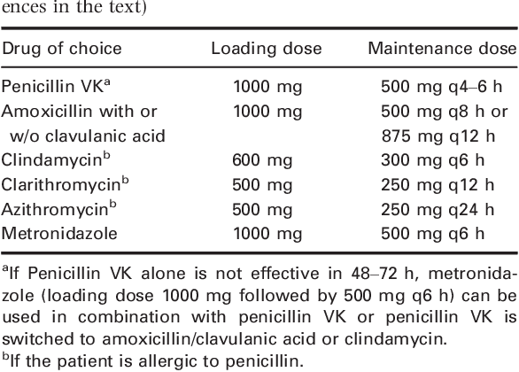 Table 4 from Antibiotics in Endodontics: a review