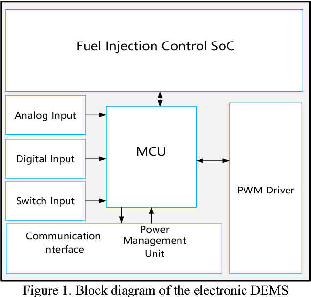 Figure 1 from A fuel injection control SoC for Diesel Engine