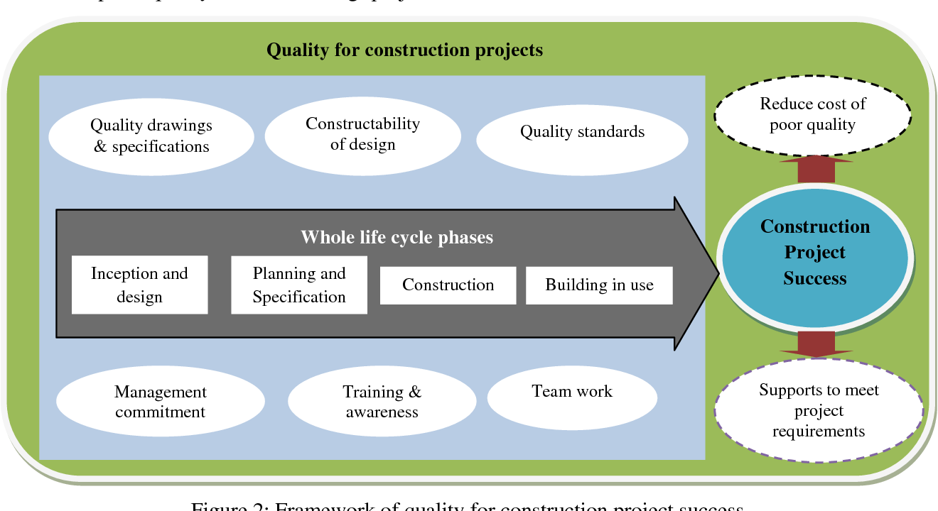 PDF] Importance of Quality for Construction Project Success