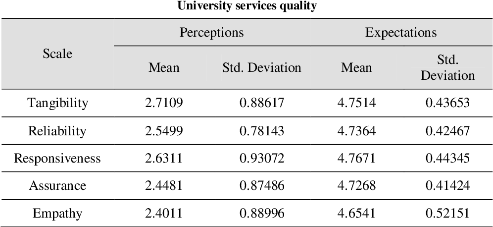 PDF] Measuring Service Quality of Islamic Azad University of