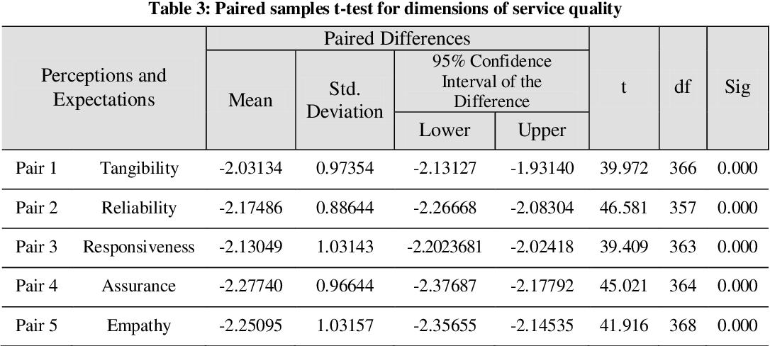 PDF] Measuring Service Quality of Islamic Azad University of