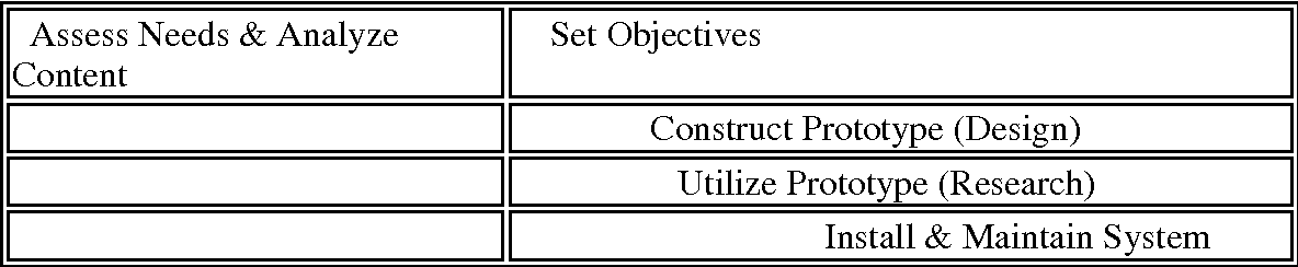 Pdf Rapid Prototyping An Alternative Instructional Design Strategy Semantic Scholar