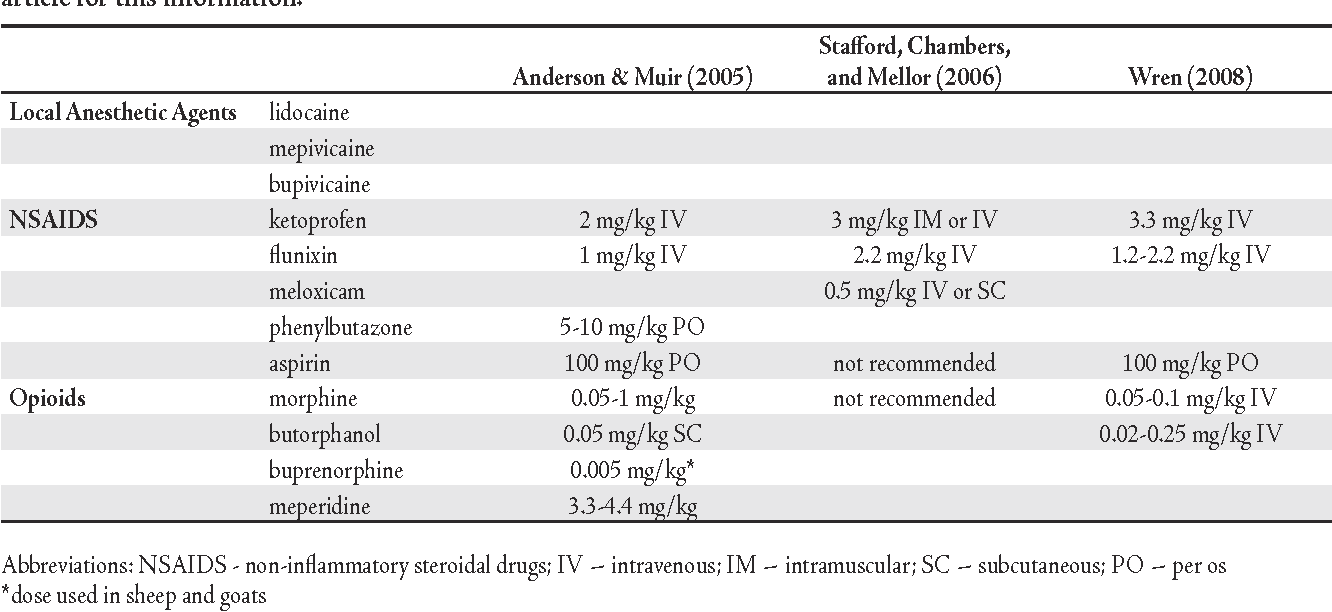 Table 2 from Pain and stress in cattle: a personal