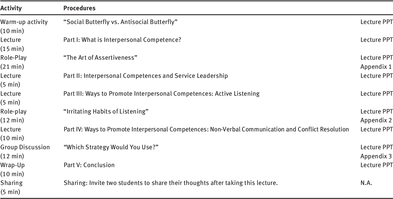 Interpersonal competence and service leadership - Semantic