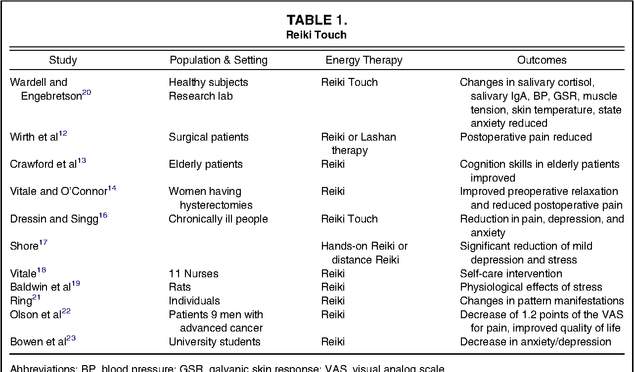 Table 1 from Energy therapies in oncology nursing