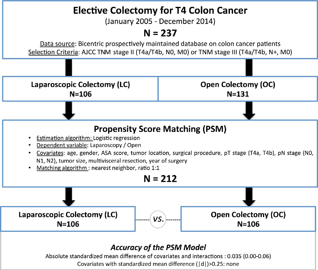 Figure 1 From Laparoscopic Vs Open Surgery For T4 Colon Cancer A Propensity Score Analysis Semantic Scholar