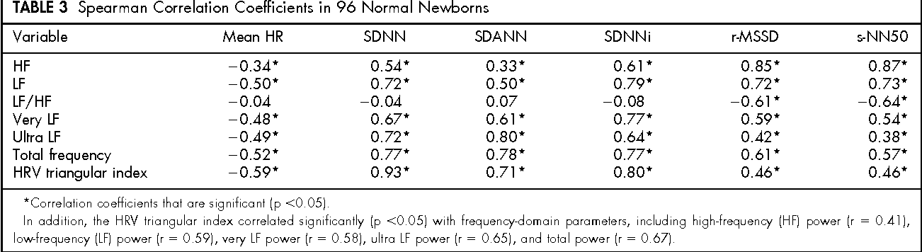Table 3 from Heart rate variability in healthy newborn