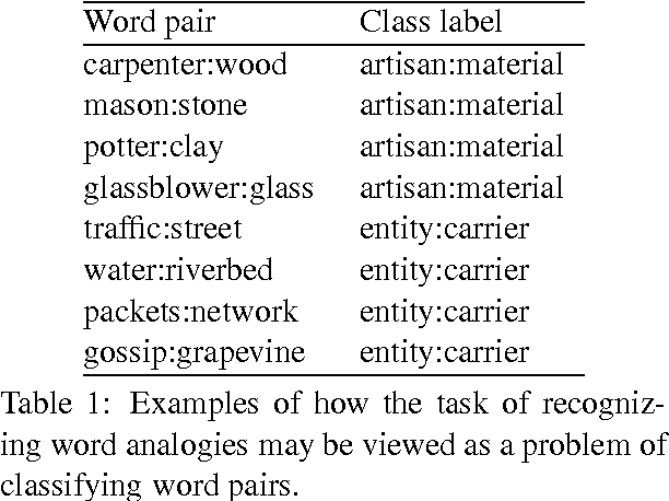 Table 6 from A Uniform Approach to Analogies, Synonyms