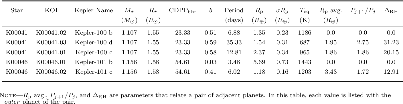 Pleasing Table 6 4 From The California Kepler Survey V Peas In A Download Free Architecture Designs Scobabritishbridgeorg