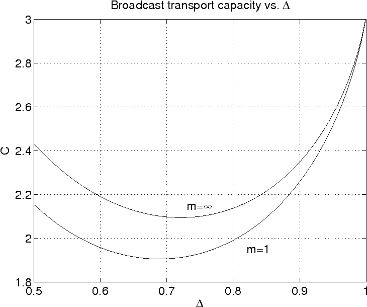 Fig. 6. Broadcast transport capacity for d = 2, ∆ ∈ [0.5, 1.0] and m = 1 and m = ∞. For ∆ = 1, the capacity is 2π/(3 log 2) ≈ 3.02 irrespective of m. For the no fading case, the minimum occurs at ∆ = 1/(2 log 2), where C = 2π/3.