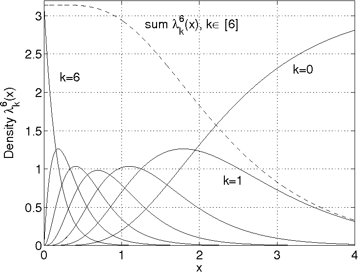Fig. 8. Densities λ6k(x) for the standard network with α = 2 (cd = π) and s = 1. The maximum of the density for k = n = 6 is λ66(0) = π. The dashed curve is the density of the nodes that receive at least 1 packet. Normalized by EN 6 k these densities are the pdfs of x6k .