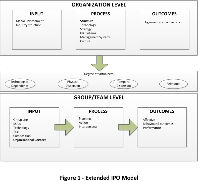 The Impact Of Organisational Structure On The Performance Of Virtual Teams Semantic Scholar