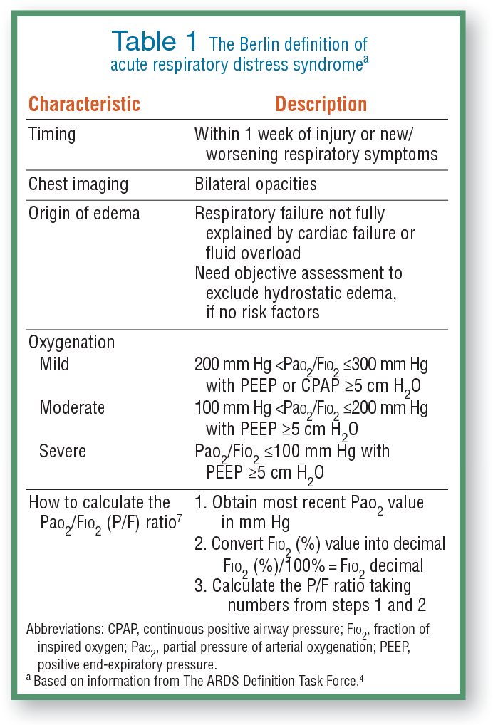 Table 1 from Prone Positioning of Patients With Acute
