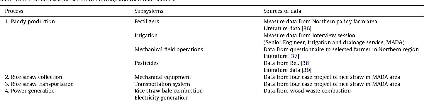 PDF] Life cycle assessment of rice straw co-firing with coal power ...
