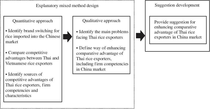 PDF] Factors Affecting Export Performance of Thai Rice