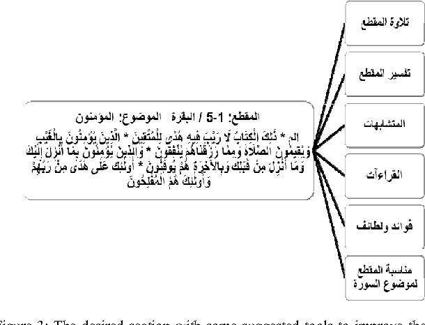 Towards Improving Quran Memorization Using Mind Maps