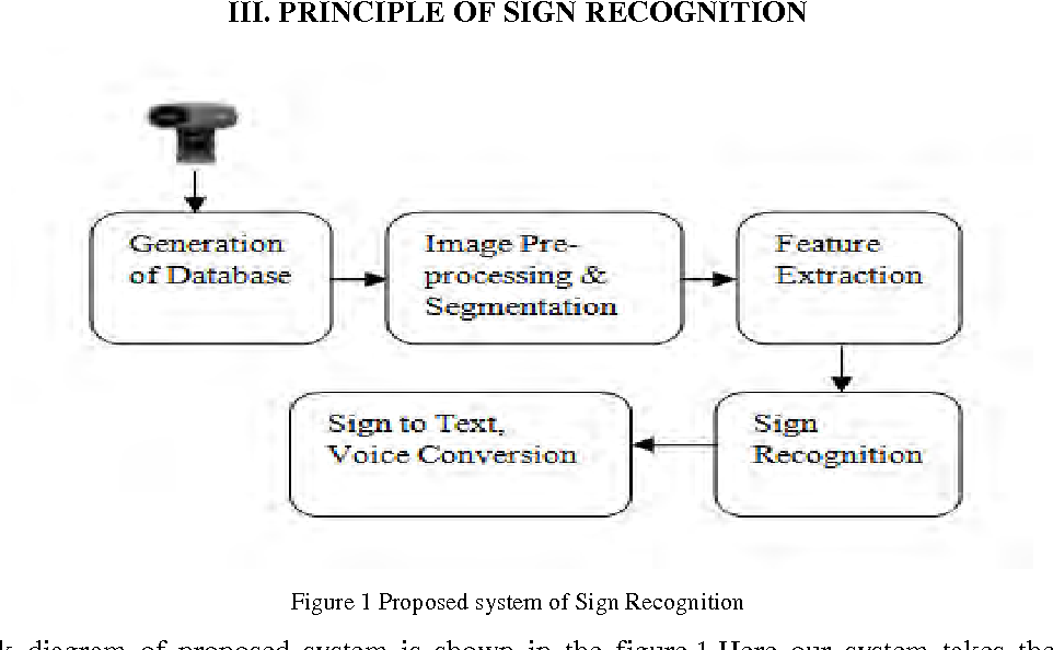 PDF] Sign Language Recognition System to aid Deaf-dumb