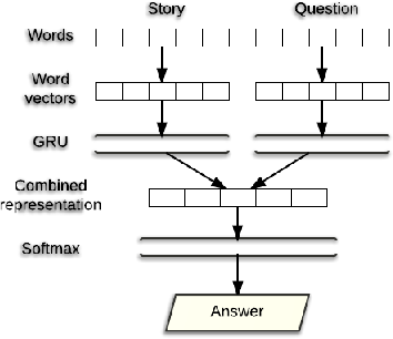 PDF] Question Answering Using Deep Learning - Semantic Scholar