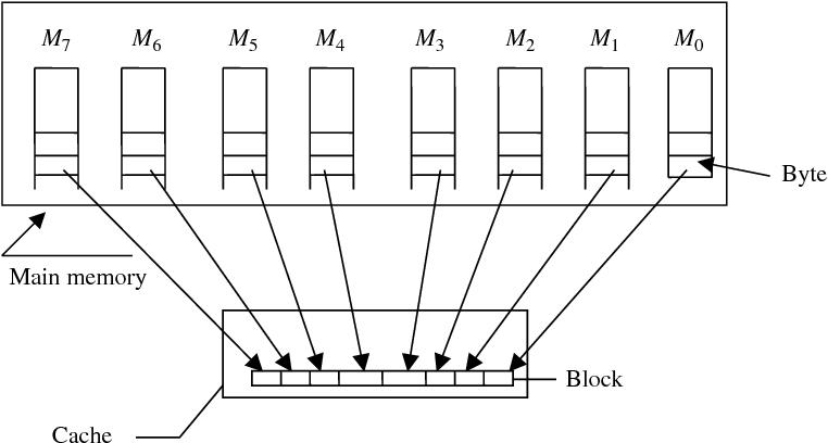 PDF] Fundamentals of computer organization and architecture