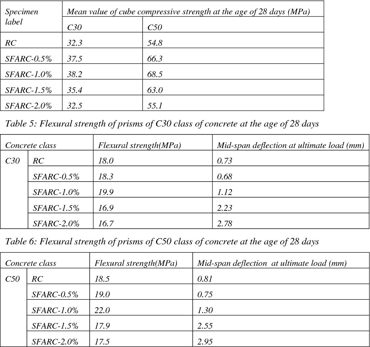Table 6 from Flexural behavior of Steel-Fiber-Added-RC