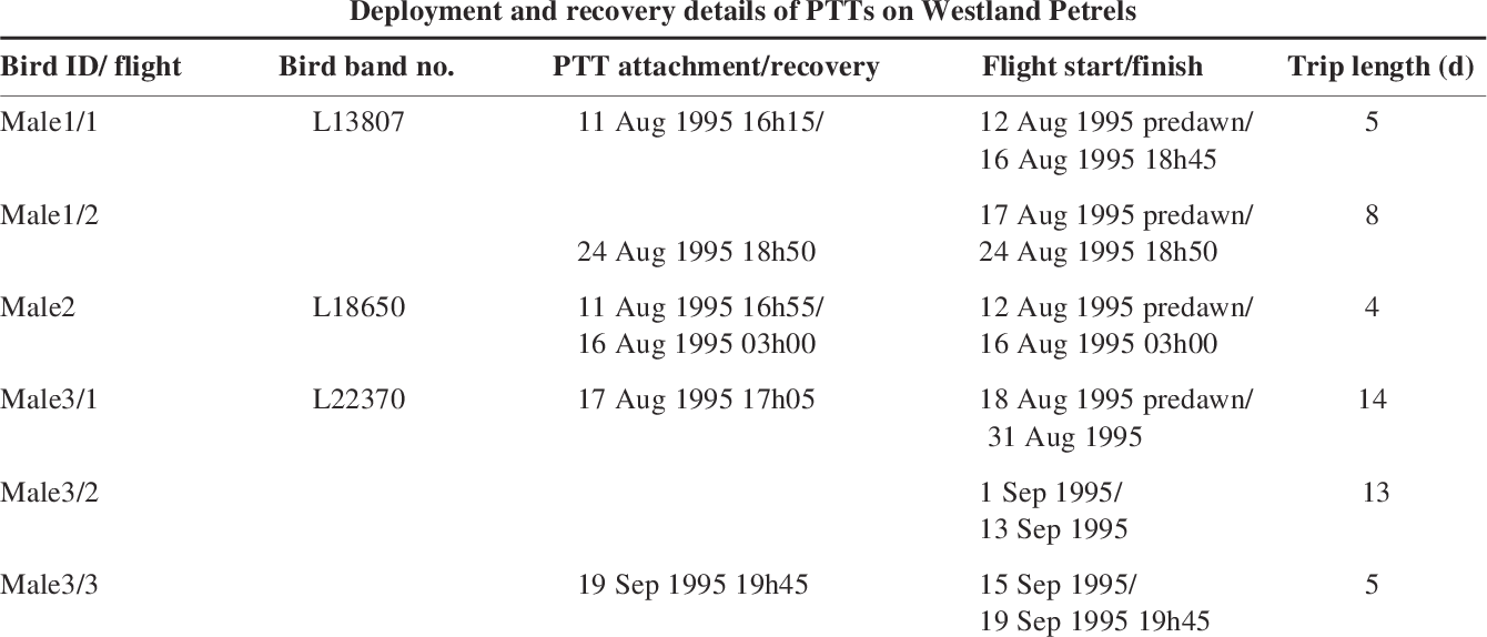PDF] RADIO-AND SATELLITE-TRACKING WESTLAND PETRELS