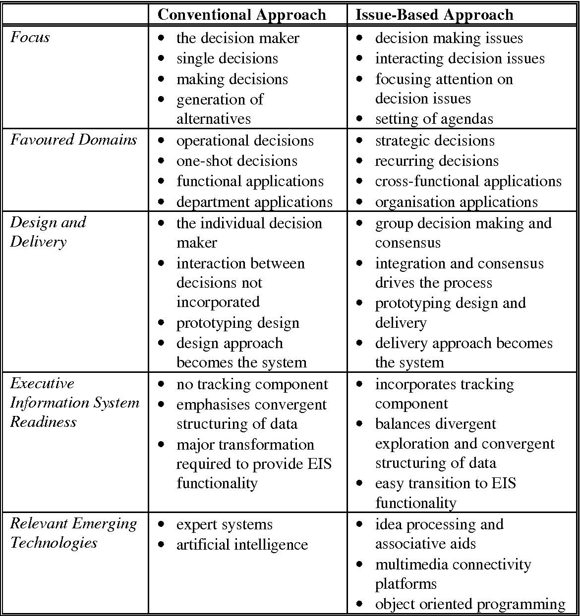 Table 1 From Information Systems For Public Sector Management Working Paper Series Paper No 3 Decision Support Systems And Strategic Public Sector Decision Making In Egypt Sherif Kamel Semantic Scholar