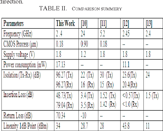 Table II from Design of a transmit-receive (T/R) switch in