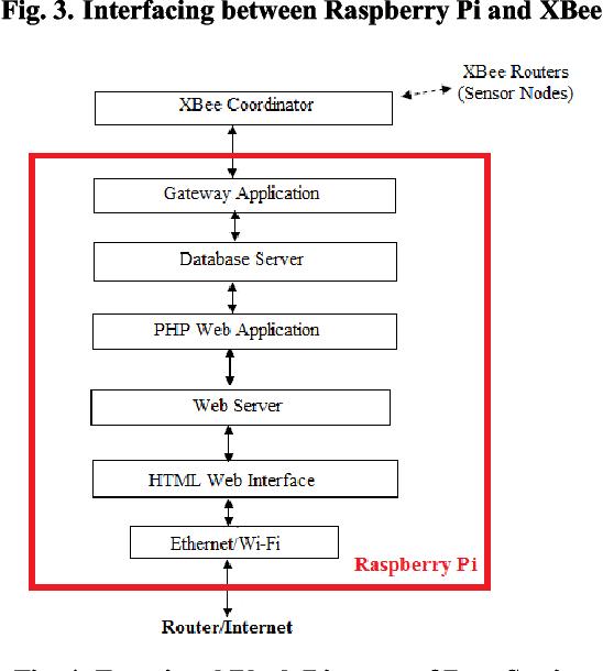 Wireless sensor network system using Raspberry Pi and zigbee