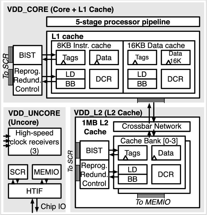 Figure 3 from Reprogrammable Redundancy for SRAM-Based Cache
