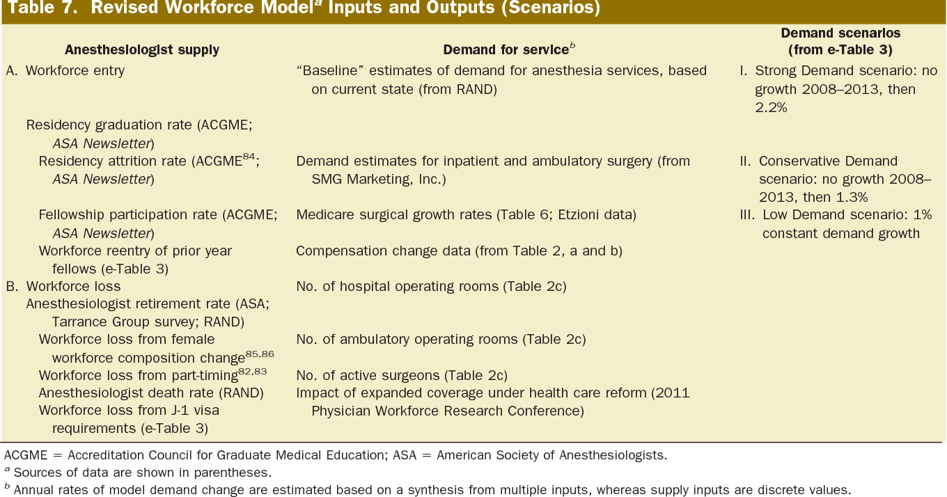 Status of the anesthesia workforce in 2011: evolution during