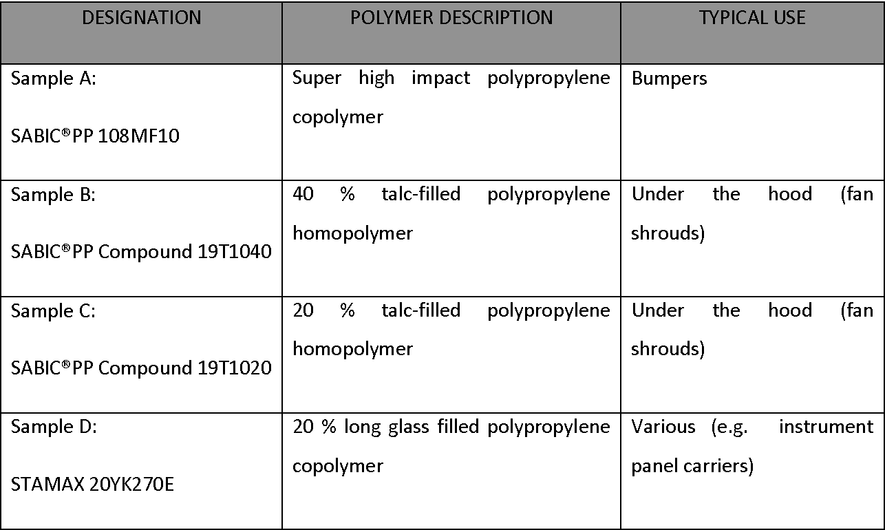 Table 1 from Flame Treatment of Polypropylene: A Study by