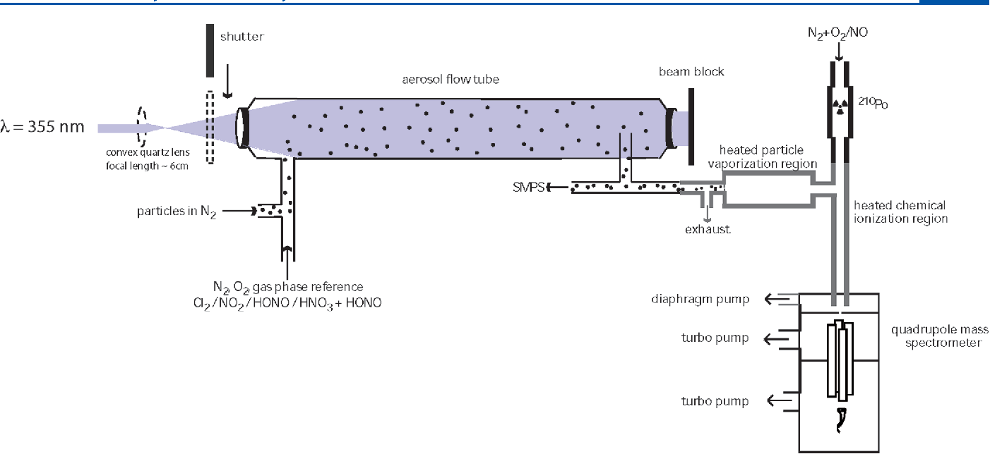 Figure 1 From Virtual Injector Flow Tube Method For