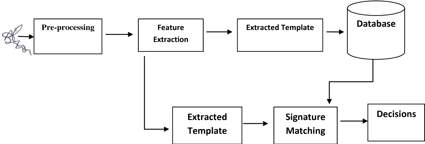 Figure 1 from Adaptive SIFT / SURF Algorithm for Off-line