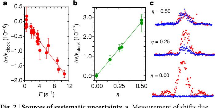 Atomic clock performance enabling geodesy below the